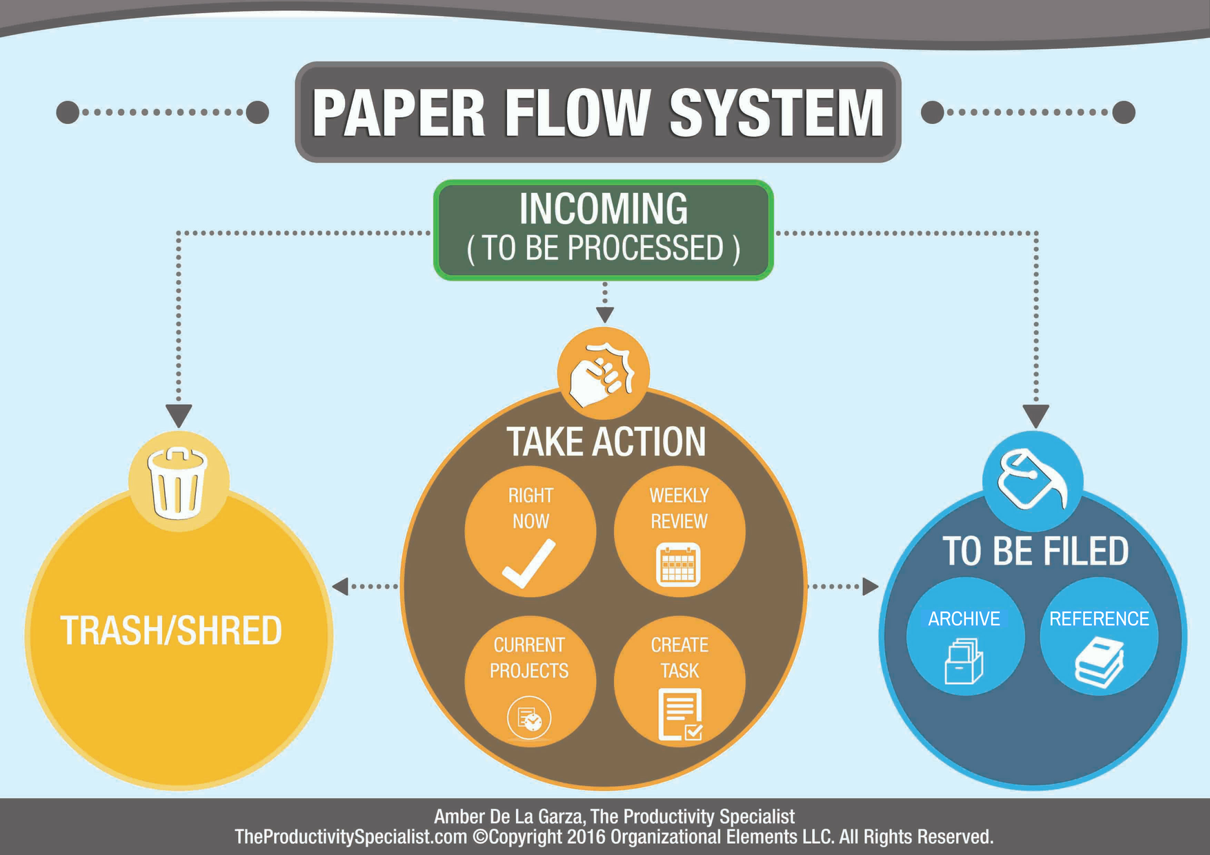 Paper Flow System
